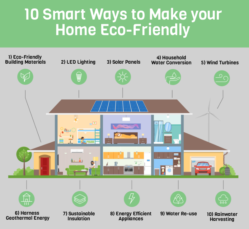 10 Smart Ways to Make your Home Eco Friendly